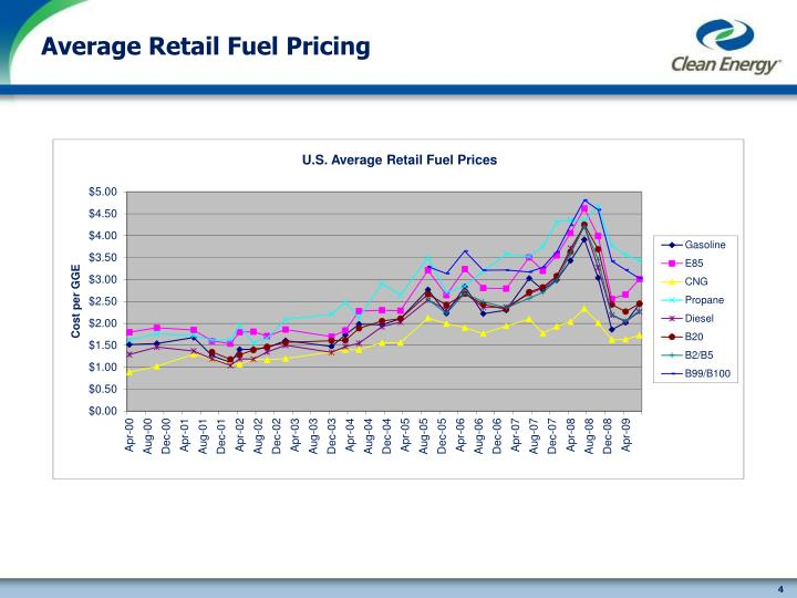 Average Retail Fuel Pricing