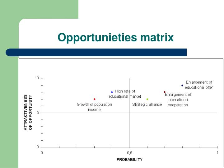 Opportunieties matrix