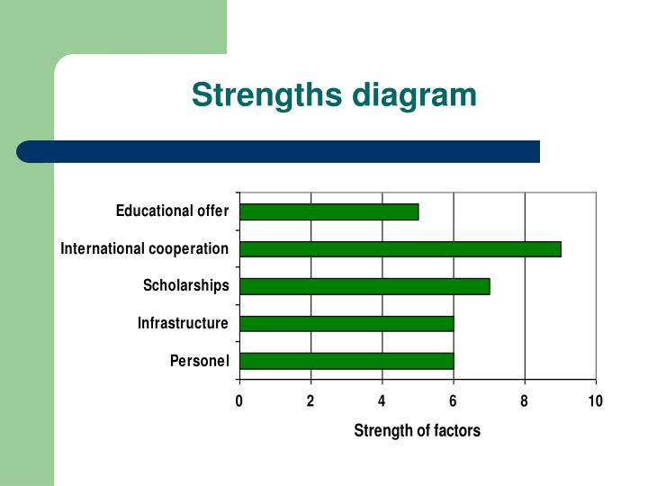 Strengths diagram