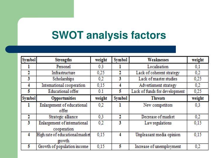 SWOT analysis factors