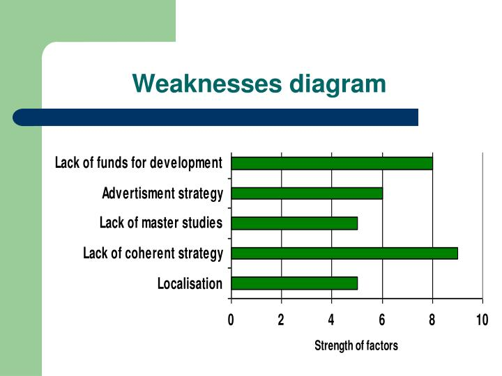 Weaknesses diagram