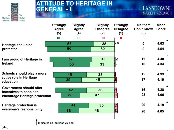 ATTITUDE TO HERITAGE IN GENERAL - I