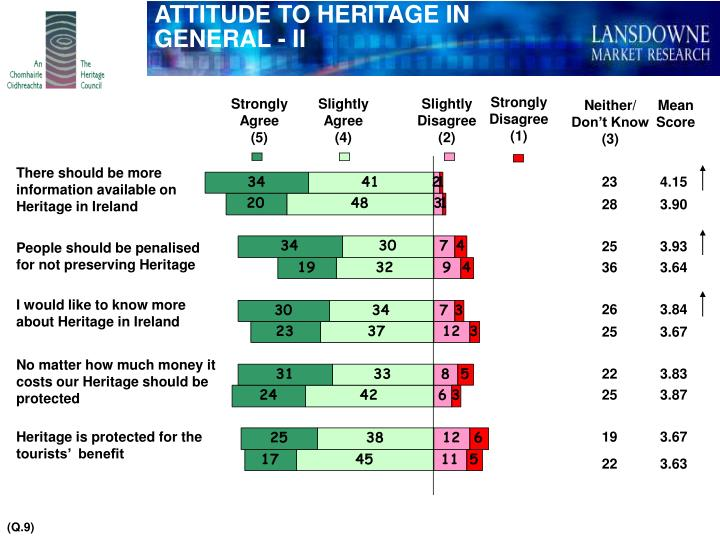 ATTITUDE TO HERITAGE IN GENERAL - II