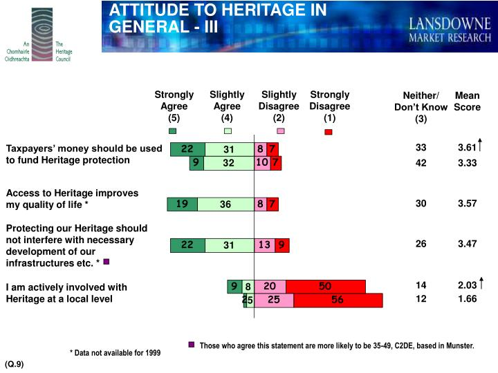 ATTITUDE TO HERITAGE IN GENERAL - III