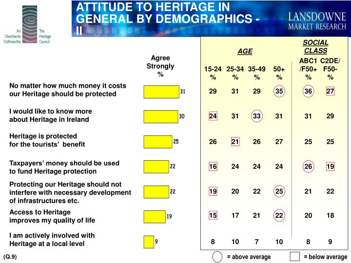ATTITUDE TO HERITAGE IN GENERAL BY DEMOGRAPHICS - II