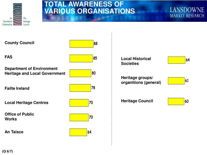 TOTAL AWARENESS OF VARIOUS ORGANISATIONS