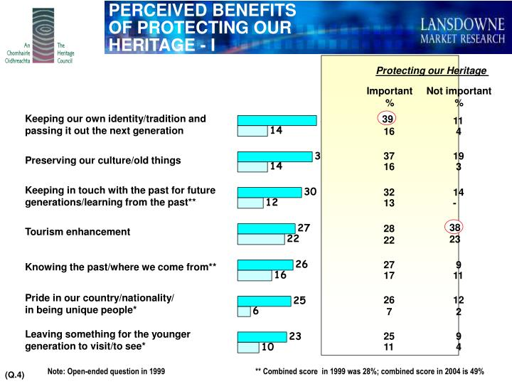 PERCEIVED BENEFITS OF PROTECTING OUR HERITAGE - I