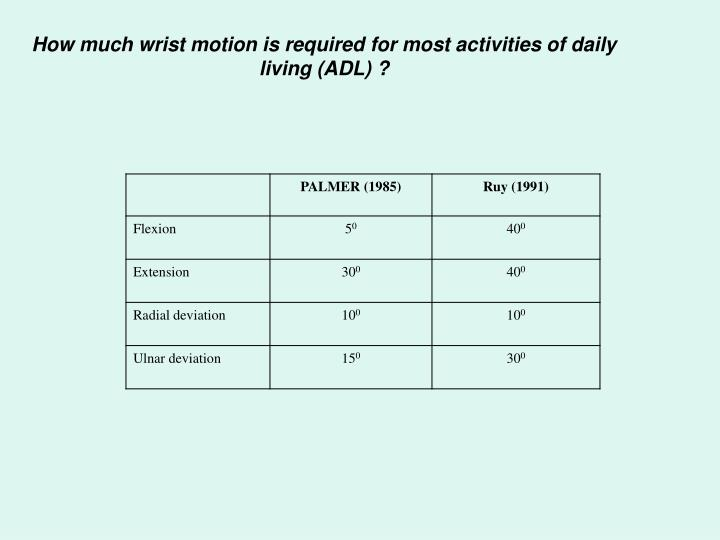 How much wrist motion is required for most activities of daily living (ADL) ?