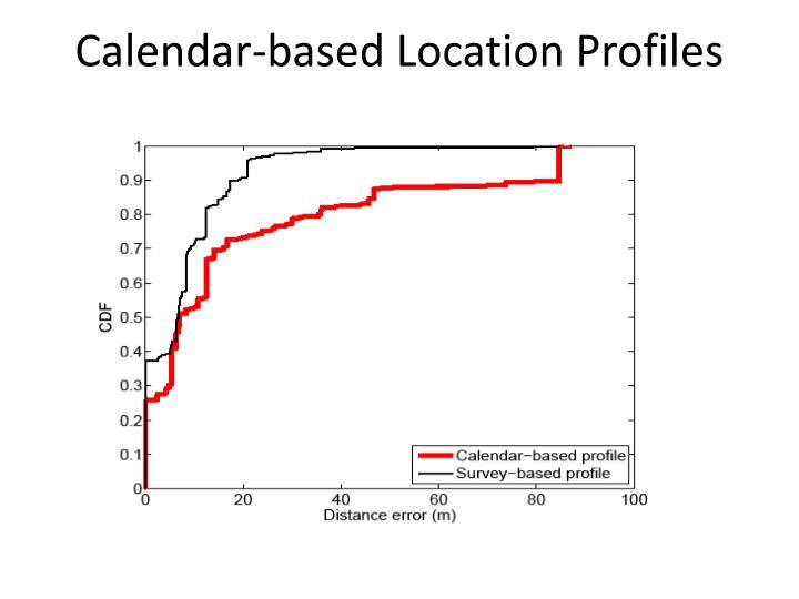 Calendar-based Location Profiles