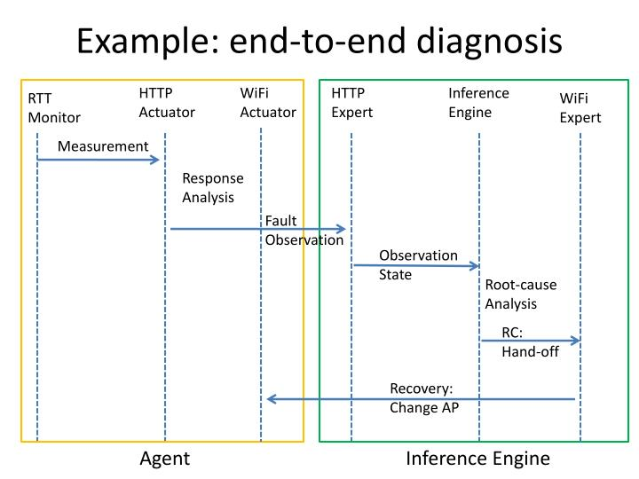 Example: end-to-end diagnosis