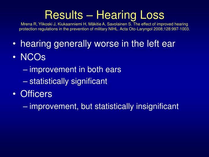 Results – Hearing Loss