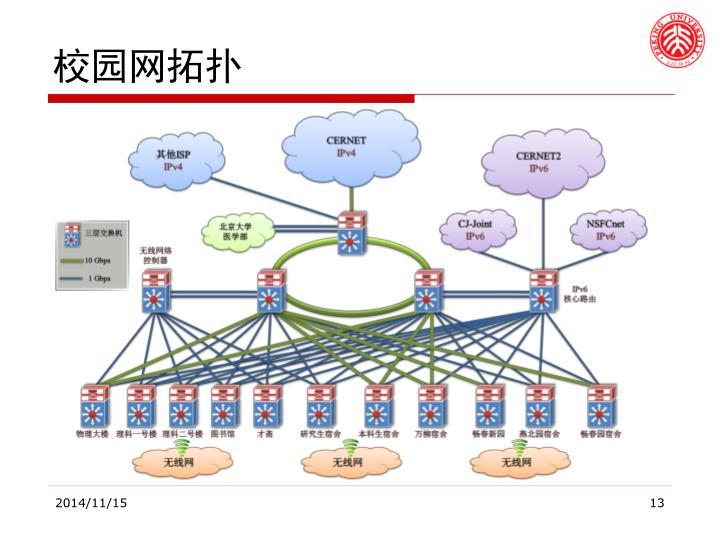 校园网拓扑