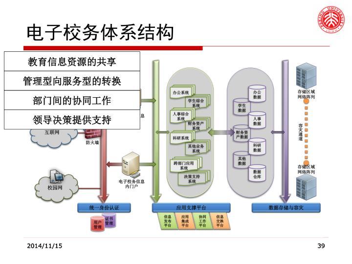 电子校务体系结构