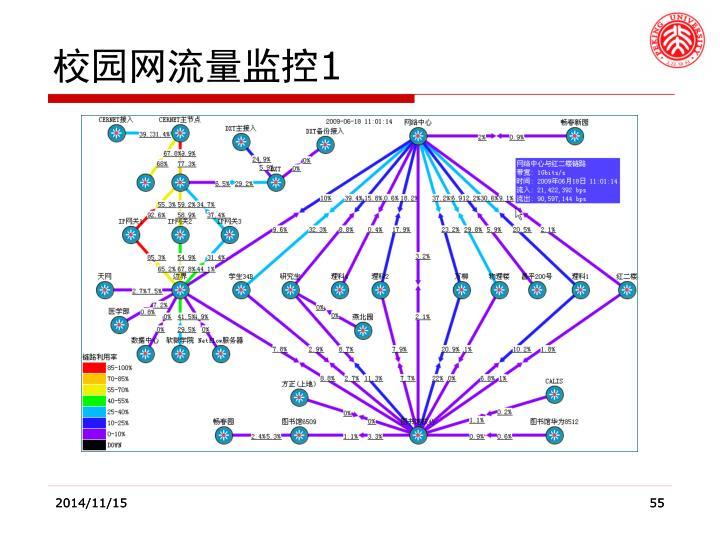 校园网流量监控
