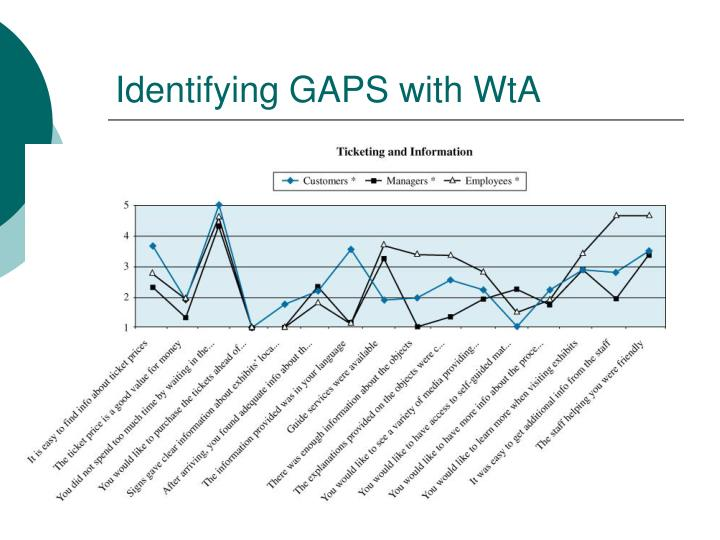 Identifying GAPS with WtA