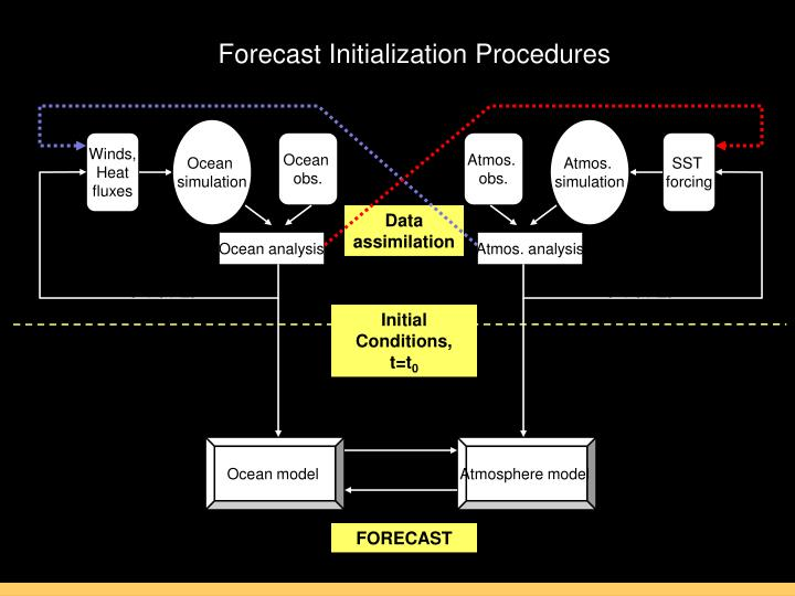 Forecast Initialization Procedures