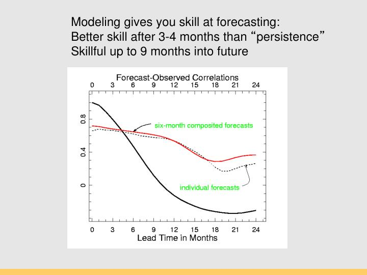 Modeling gives you skill at forecasting: