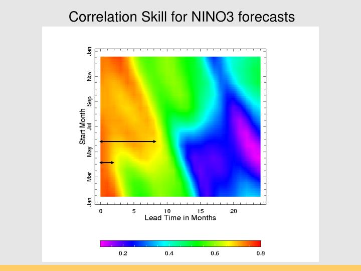 Correlation Skill for NINO3 forecasts