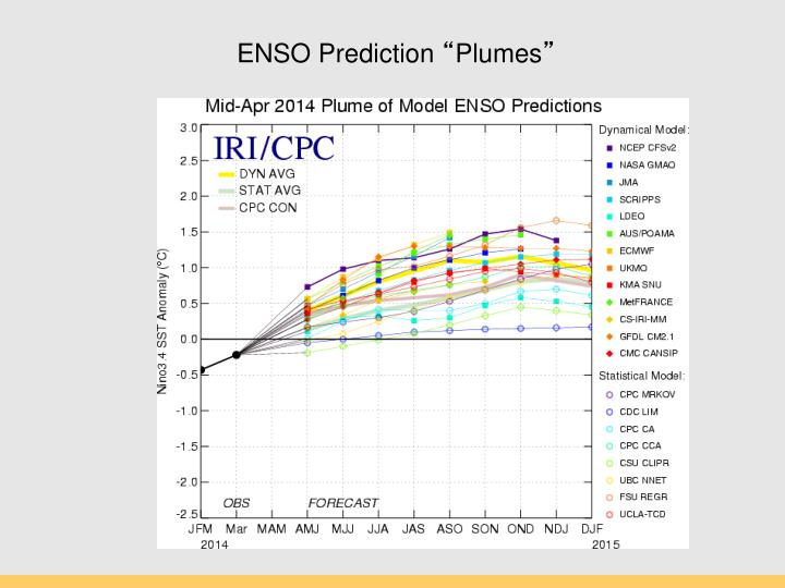 ENSO Prediction