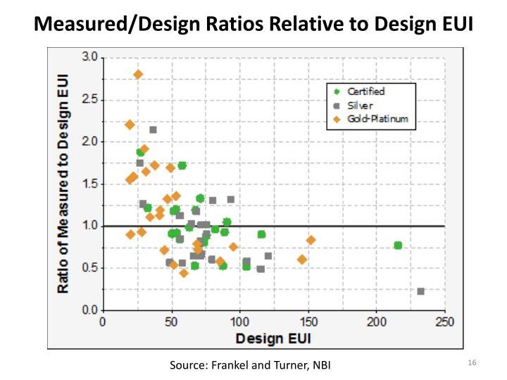 Measured/Design Ratios Relative to Design EUI