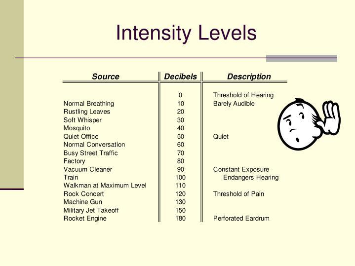 Intensity Levels
