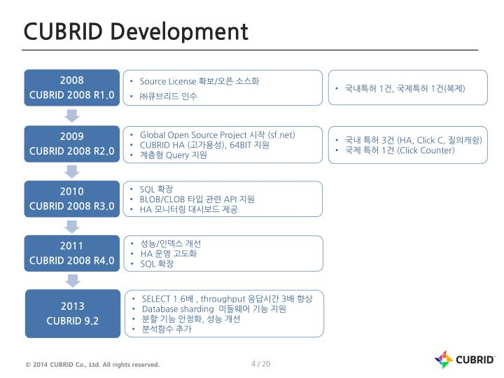 CUBRID Development