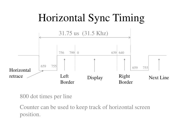 Horizontal Sync Timing