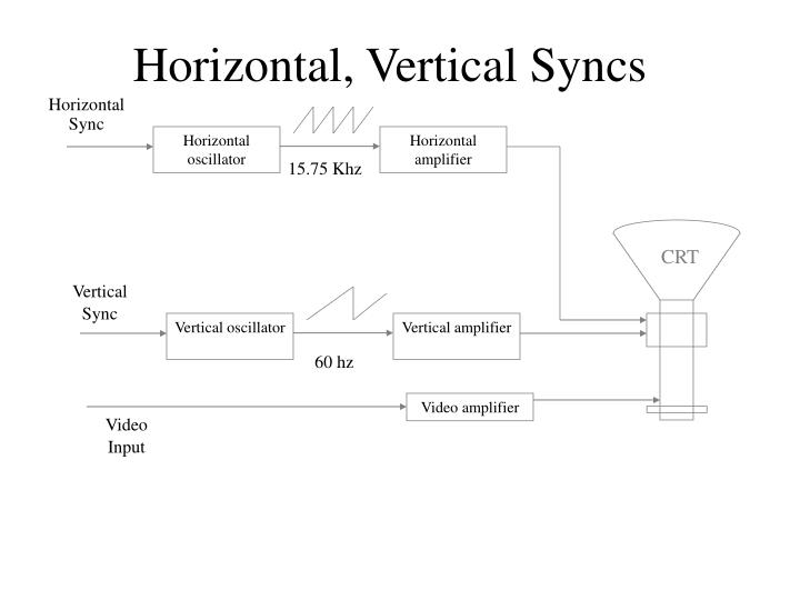 Horizontal, Vertical Syncs