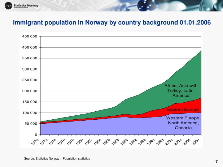 Immigrant population in Norway by country background 01.01.2006