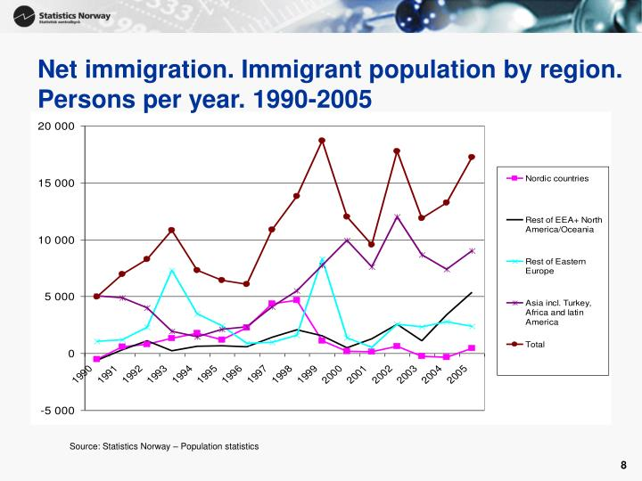 Net immigration. Immigrant population by region. Persons per year. 1990-2005