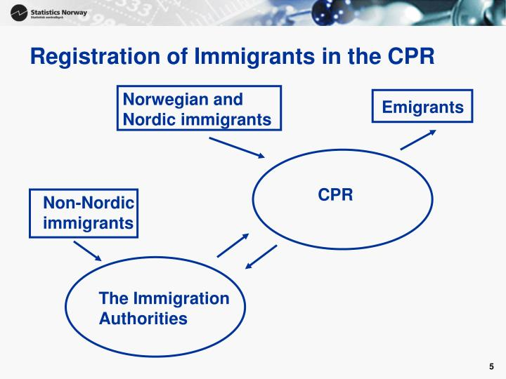 Registration of Immigrants in the CPR