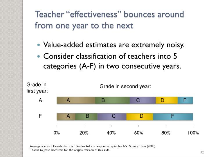 "Teacher ""effectiveness"" bounces around from one year to the next"