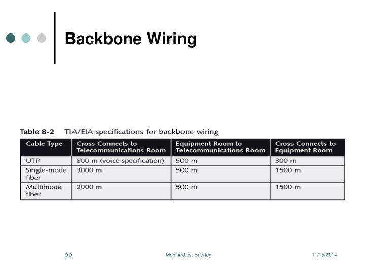 Backbone Wiring