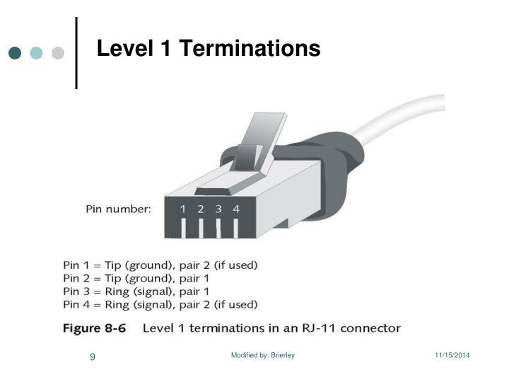Level 1 Terminations