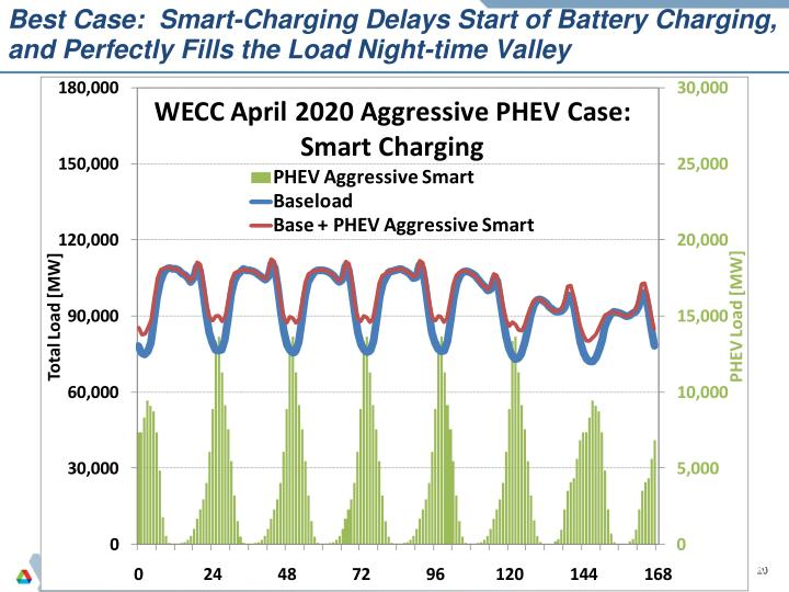Ppt Energy For Transportation And Developments In Plug