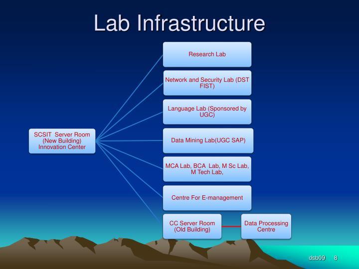 Lab Infrastructure