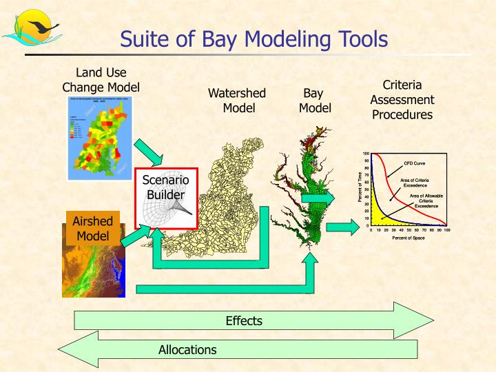 Suite of Bay Modeling Tools