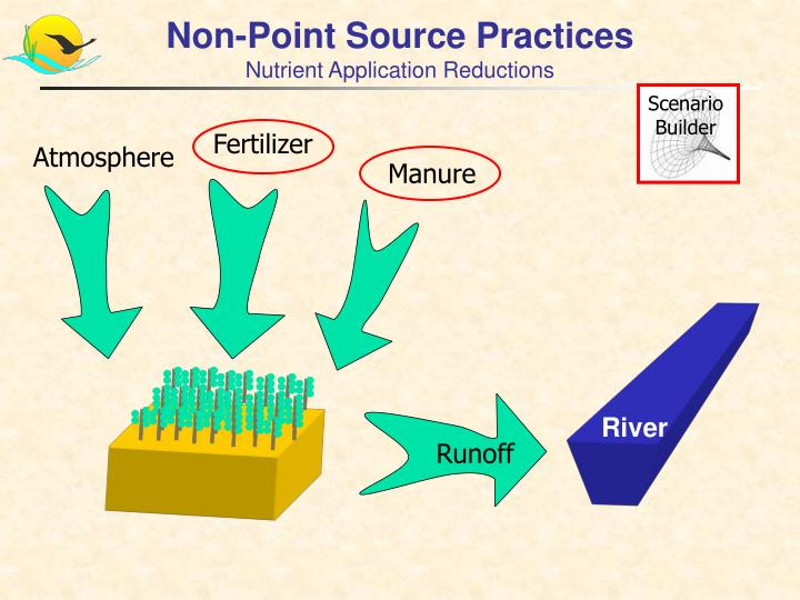 Non-Point Source Practices
