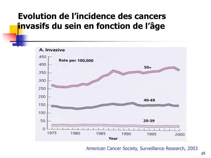 Evolution de l'incidence des cancers invasifs du sein en fonction de l'âge