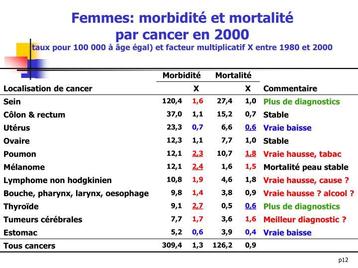 Femmes: morbidité et mortalité