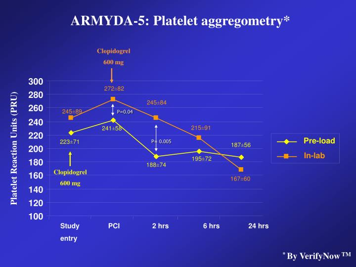 ARMYDA-5: Platelet aggregometry*