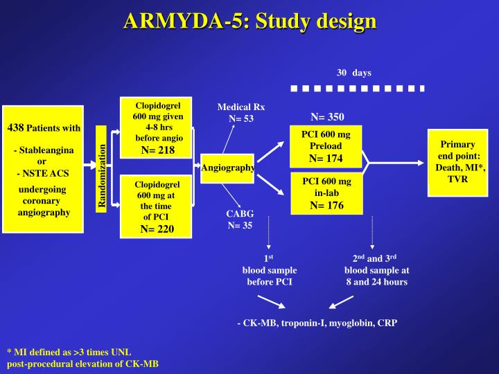 ARMYDA-5: Study design