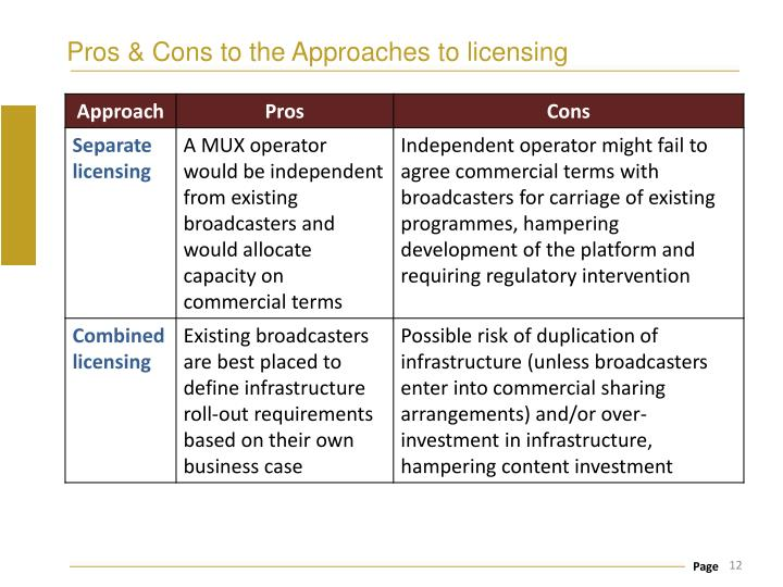 Pros & Cons to the Approaches to licensing
