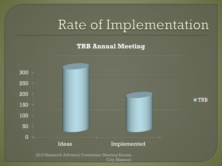 Rate of Implementation