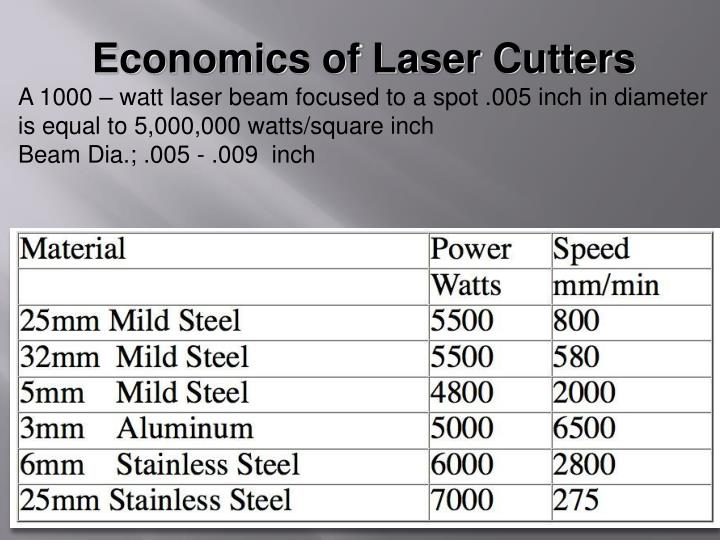 Economics of Laser Cutters