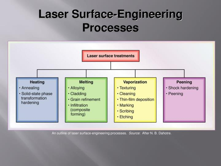 Laser Surface-Engineering Processes