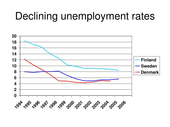 Declining unemployment rates