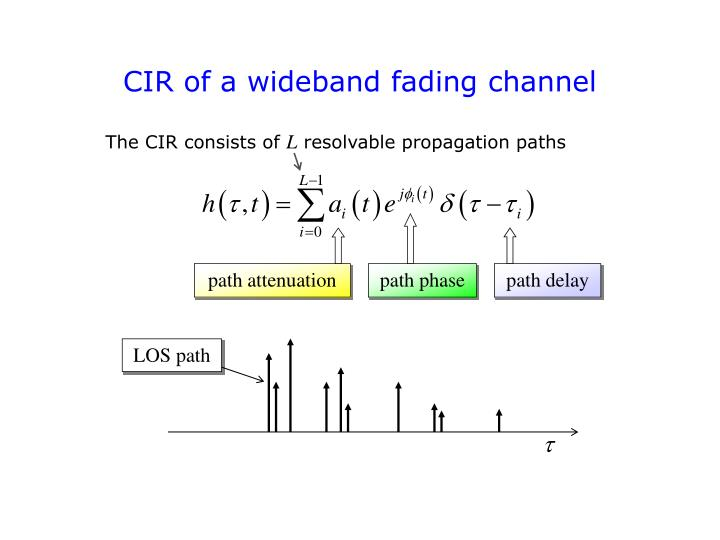 CIR of a wideband fading channel