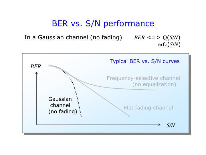BER vs. S/N performance