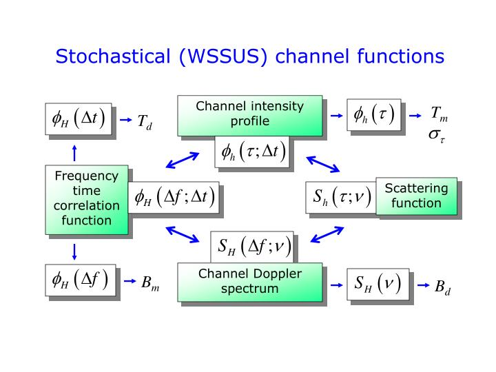 Stochastical (WSSUS) channel functions